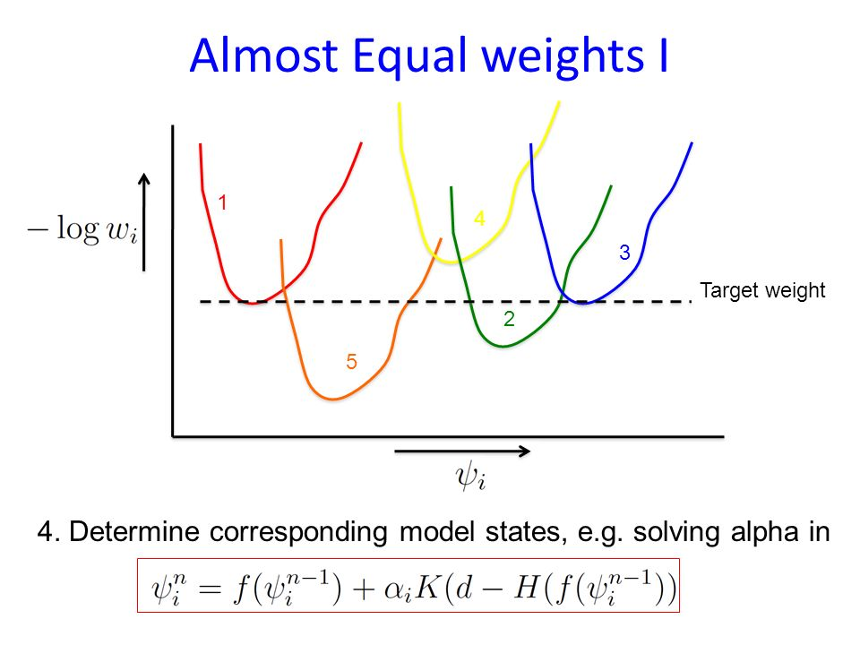 Equal weights 1.Write down expression for each weight with q deterministic: 2. When H is linear this is a quadratic function in for each particle. 3.