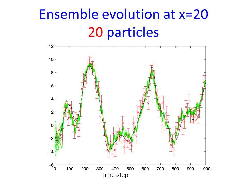 Ensemble mean after 500 time steps 20 particles Position