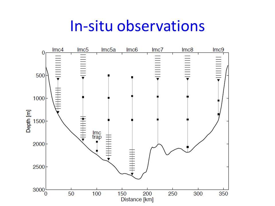 In-situ observations