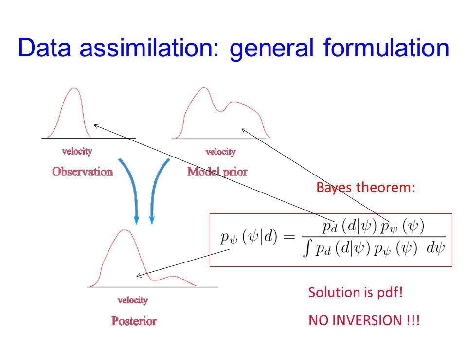 Data assimilation Uncertainty points to use of probability density functions. P(u) u (m/s) 1.0 0.50.0