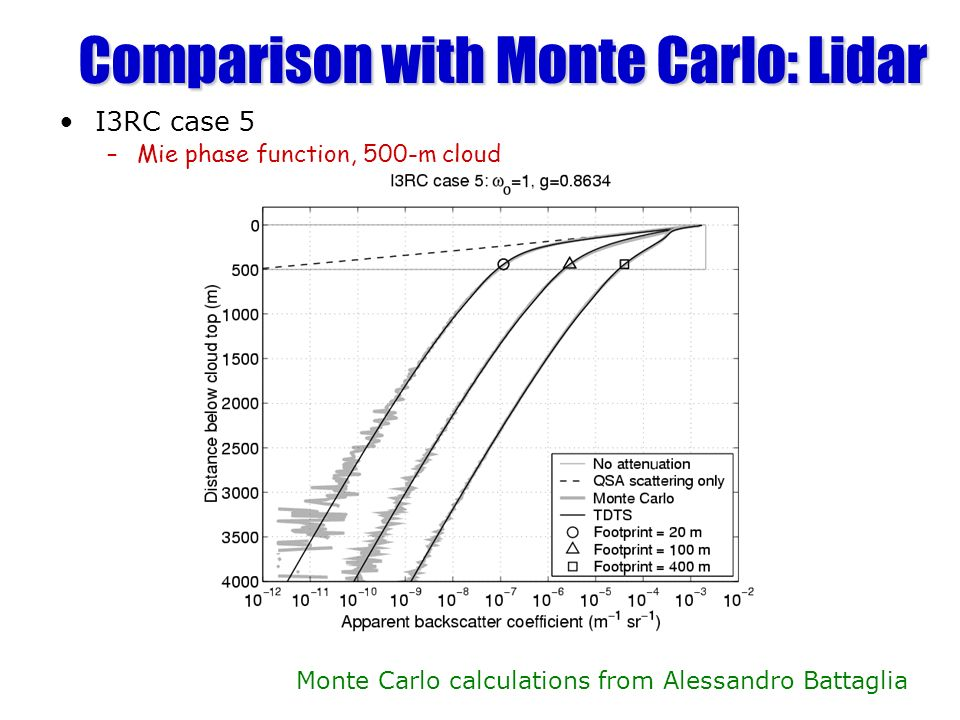 Comparison with Monte Carlo: Lidar I3RC case 5 –Mie phase function, 500-m cloud Monte Carlo calculations from Alessandro Battaglia