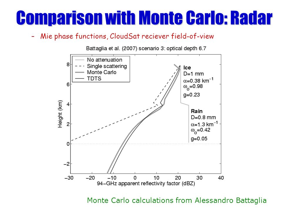 Comparison with Monte Carlo: Radar –Mie phase functions, CloudSat reciever field-of-view Monte Carlo calculations from Alessandro Battaglia
