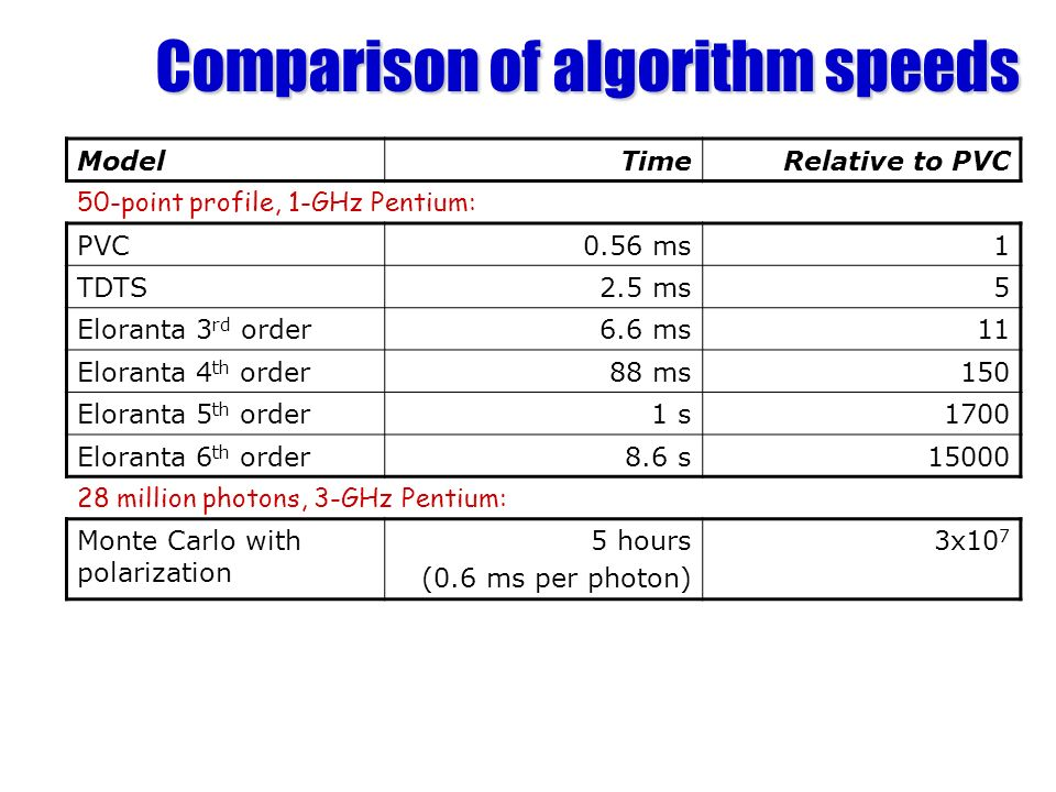 Comparison of algorithm speeds ModelTimeRelative to PVC 50-point profile, 1-GHz Pentium: PVC0.56 ms1 TDTS2.5 ms5 Eloranta 3 rd order6.6 ms11 Eloranta