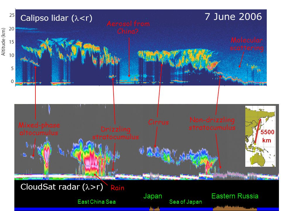 Eastern RussiaJapan Sea of JapanEast China Sea Calipso lidar (<r) CloudSat radar (>r) Molecular scattering Aerosol from China? Cirrus Mixed-phase alto
