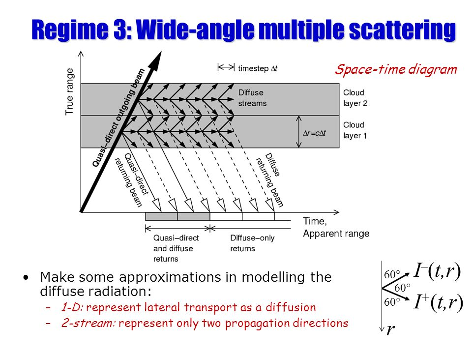 Regime 3: Wide-angle multiple scattering Make some approximations in modelling the diffuse radiation: –1-D: represent lateral transport as a diffusion