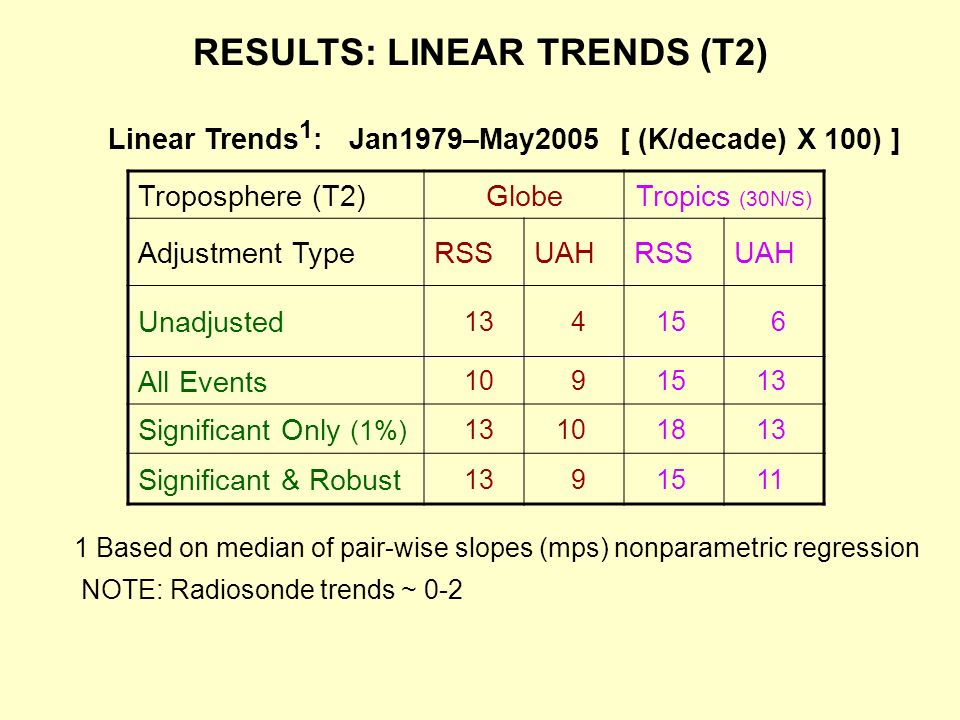 RESULTS: LINEAR TRENDS (T2) Troposphere (T2)GlobeTropics (30N/S) Adjustment TypeRSSUAHRSSUAH Unadjusted All Events Significant Only (1%) Significant & Robust Linear Trends 1 : Jan1979–May2005 [ (K/decade) X 100) ] 1 Based on median of pair-wise slopes (mps) nonparametric regression NOTE: Radiosonde trends ~ 0-2