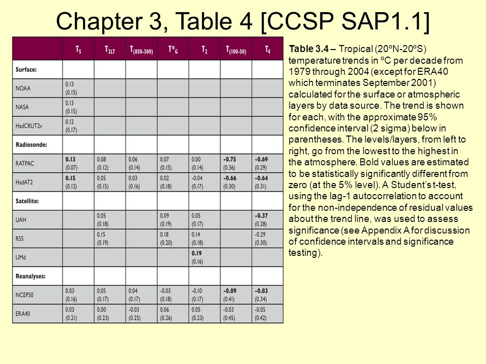 Chapter 3, Table 4 [CCSP SAP1.1] Table 3.4 – Tropical (20ºN-20ºS) temperature trends in ºC per decade from 1979 through 2004 (except for ERA40 which terminates September 2001) calculated for the surface or atmospheric layers by data source.