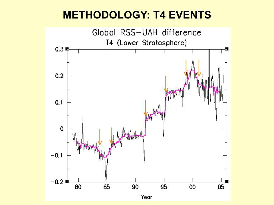 METHODOLOGY: T4 EVENTS