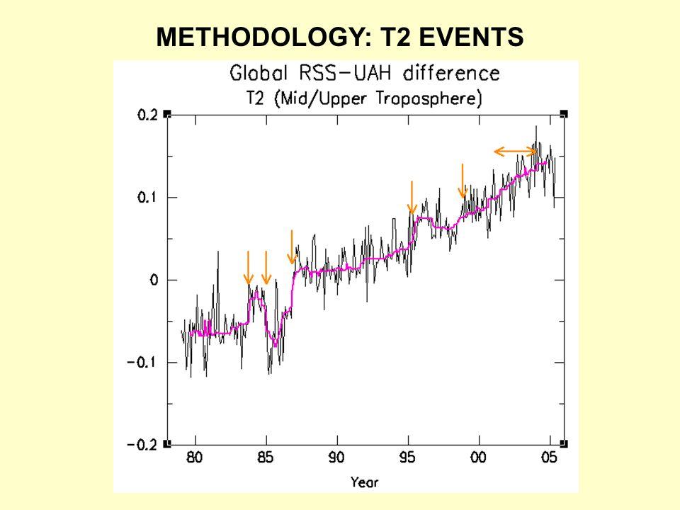METHODOLOGY: T2 EVENTS
