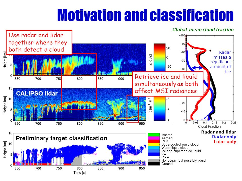 Motivation and classification Cloudsat radar CALIPSO lidar Preliminary target classification Insects Aerosol Rain Supercooled liquid cloud Warm liquid cloud Ice and supercooled liquid Ice Clear No ice/rain but possibly liquid Ground Radar and lidar Radar only Lidar only Global-mean cloud fraction Radar misses a significant amount of ice Use radar and lidar together where they both detect a cloud Retrieve ice and liquid simultaneously as both affect MSI radiances