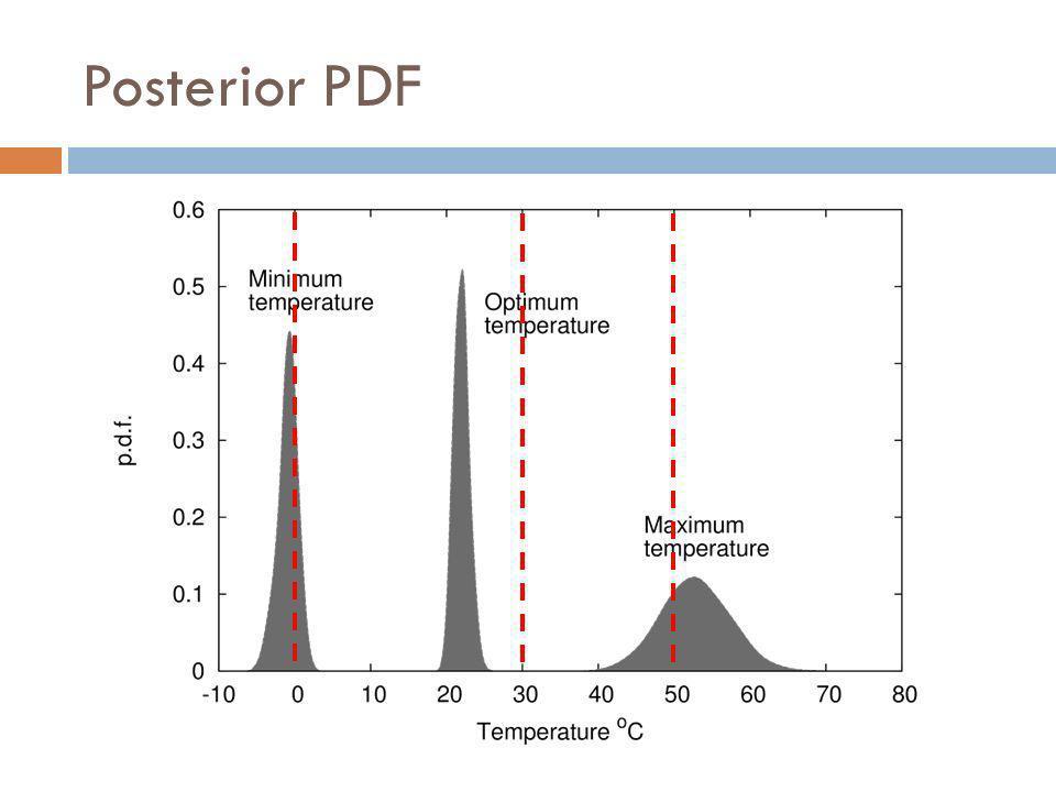 Posterior PDF