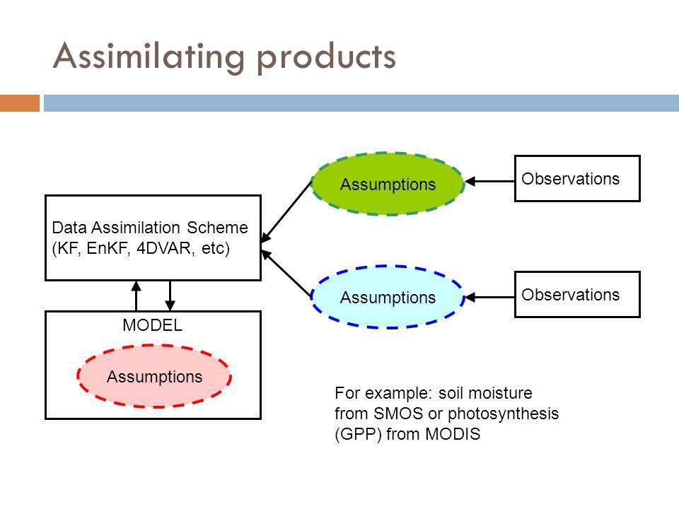 Assimilating products Data Assimilation Scheme (KF, EnKF, 4DVAR, etc) MODEL Assumptions Observations Assumptions For example: soil moisture from SMOS