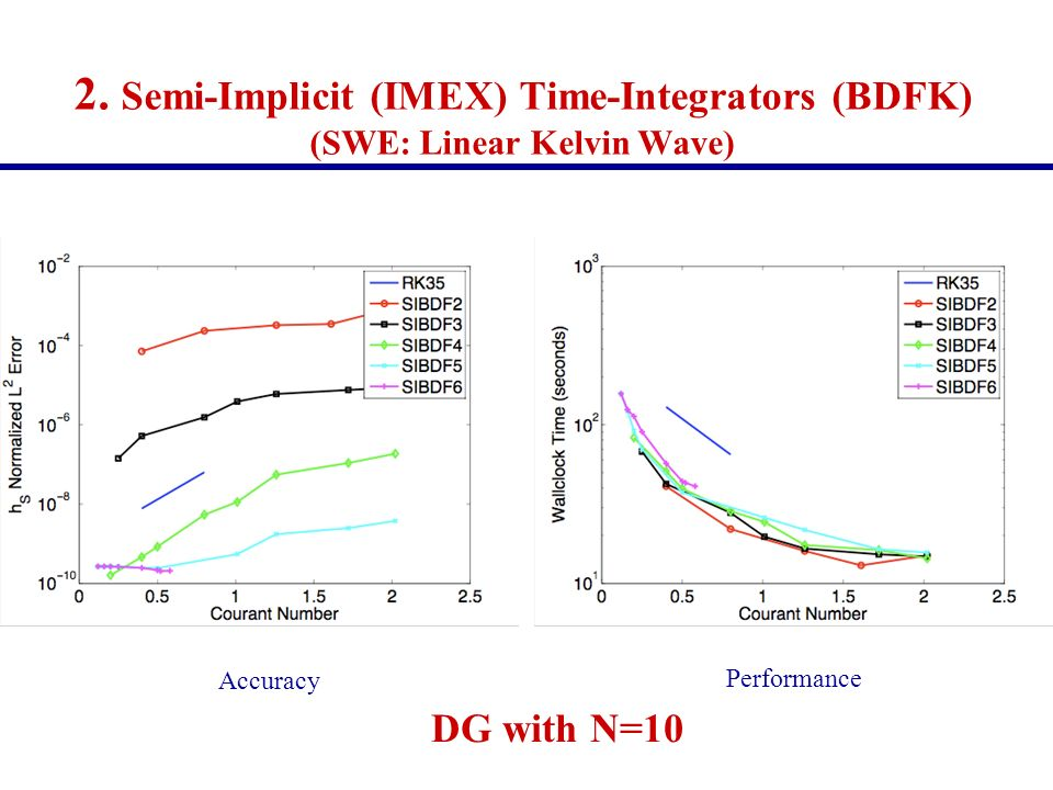 2. Semi-Implicit (IMEX) Time-Integrators (BDFK) (SWE: Linear Kelvin Wave) Accuracy Performance DG with N=10