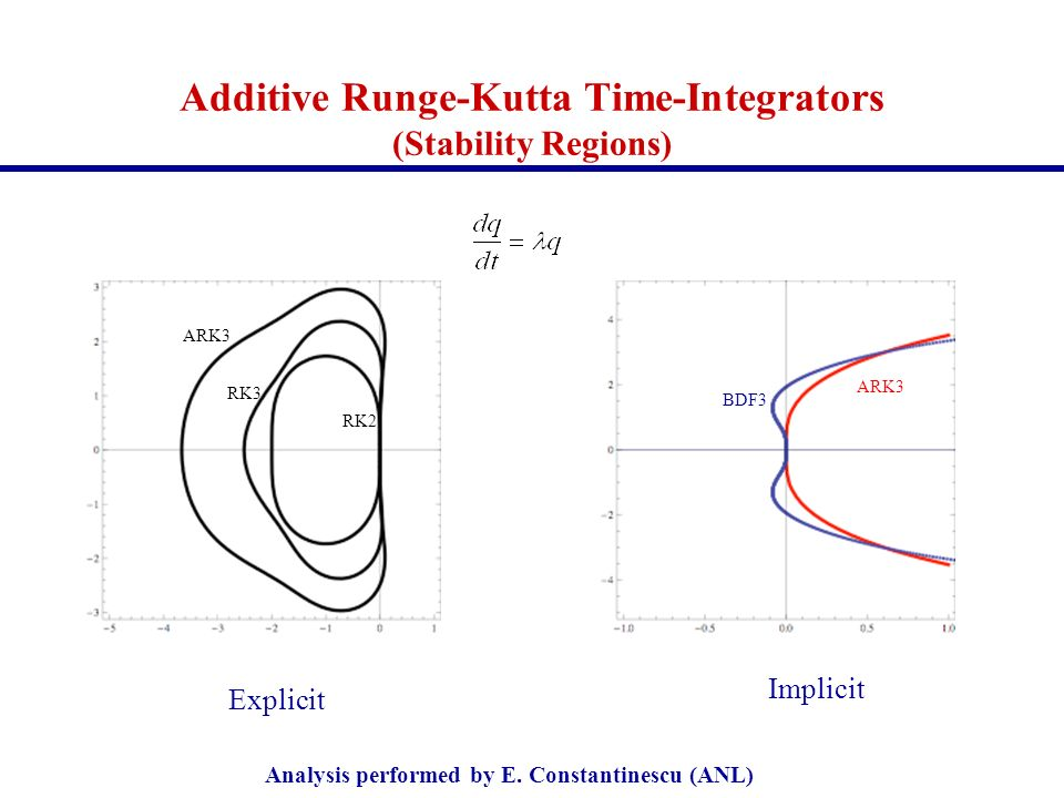 Additive Runge-Kutta Time-Integrators (Stability Regions) Explicit Implicit ARK3 RK3 RK2 BDF3 ARK3 Analysis performed by E. Constantinescu (ANL)