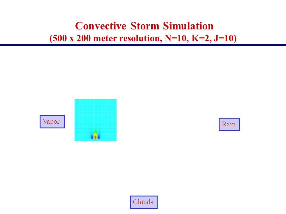 Convective Storm Simulation (500 x 200 meter resolution, N=10, K=2, J=10) Vapor Rain Clouds