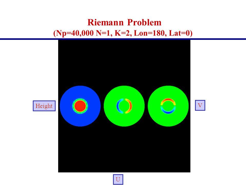 Riemann Problem (Np=40,000 N=1, K=2, Lon=180, Lat=0) Height V U
