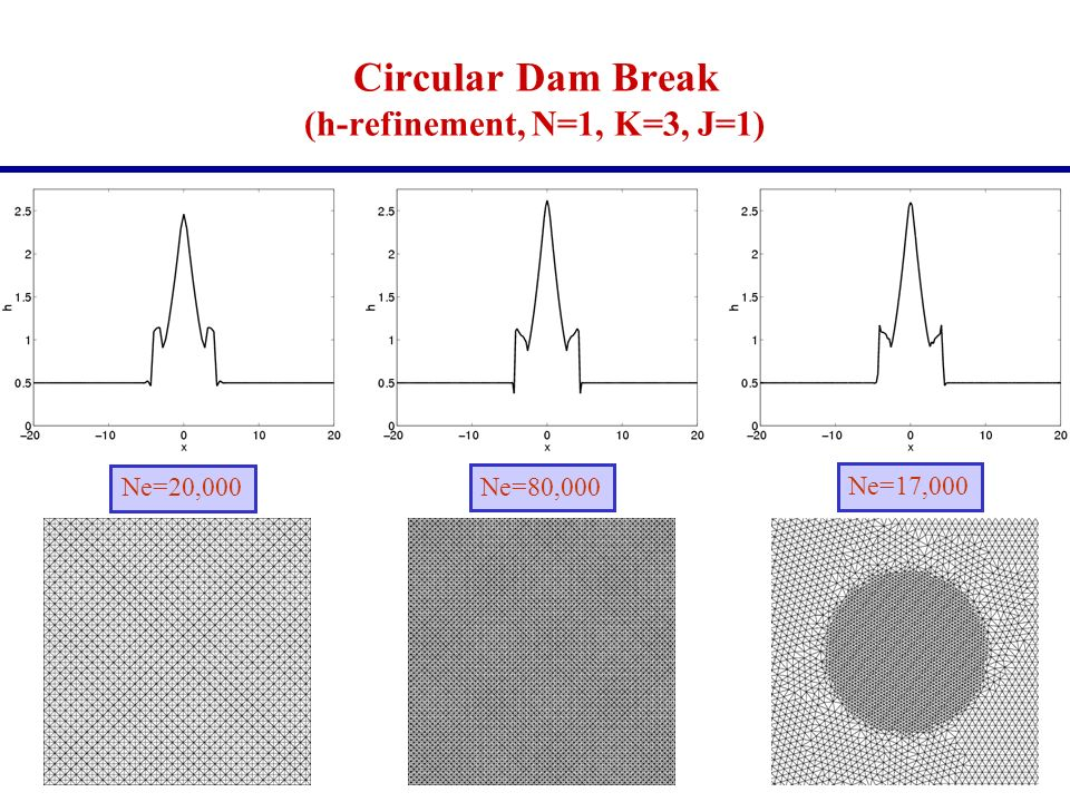 Circular Dam Break (h-refinement, N=1, K=3, J=1) Ne=20,000 Ne=80,000 Ne=17,000