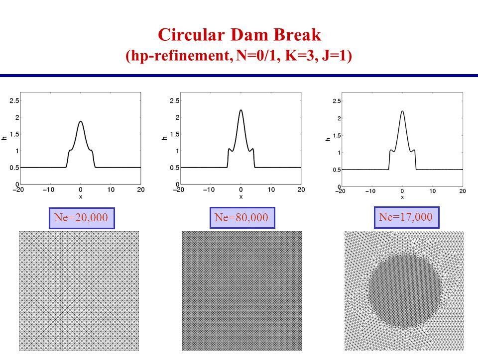 Circular Dam Break (hp-refinement, N=0/1, K=3, J=1) Ne=20,000 Ne=80,000 Ne=17,000