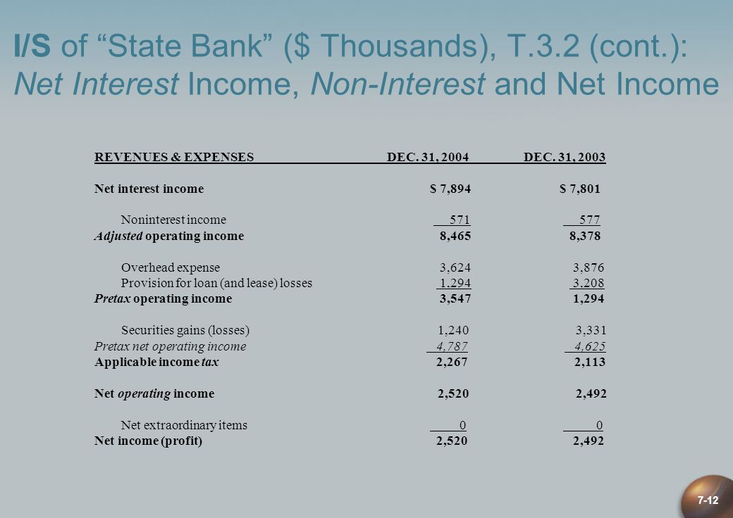 7-12 I/S of State Bank ($ Thousands), T.3.2 (cont.): Net Interest Income, Non-Interest and Net Income REVENUES & EXPENSES DEC. 31, 2004DEC. 31, 2003 N