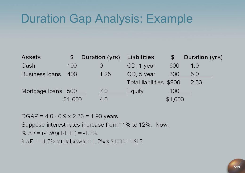7-21 Duration Gap Analysis: Example