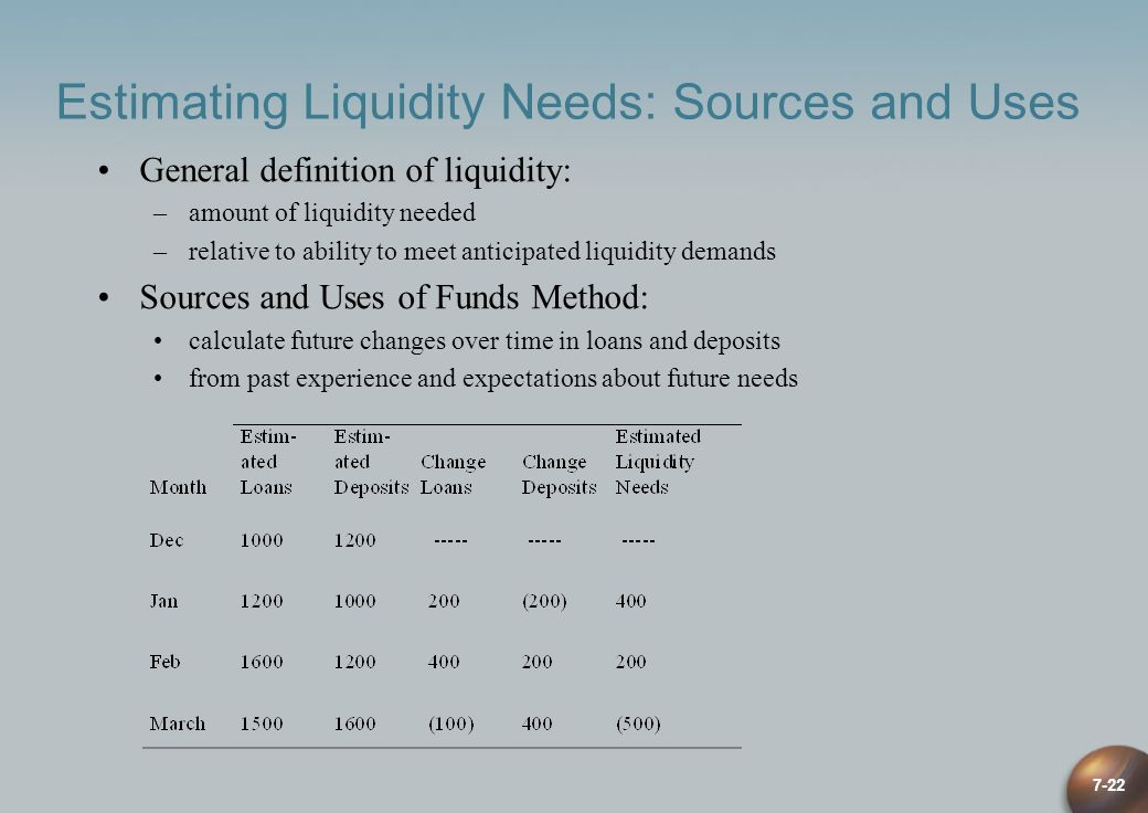 7-22 Estimating Liquidity Needs: Sources and Uses General definition of liquidity: –amount of liquidity needed –relative to ability to meet anticipate