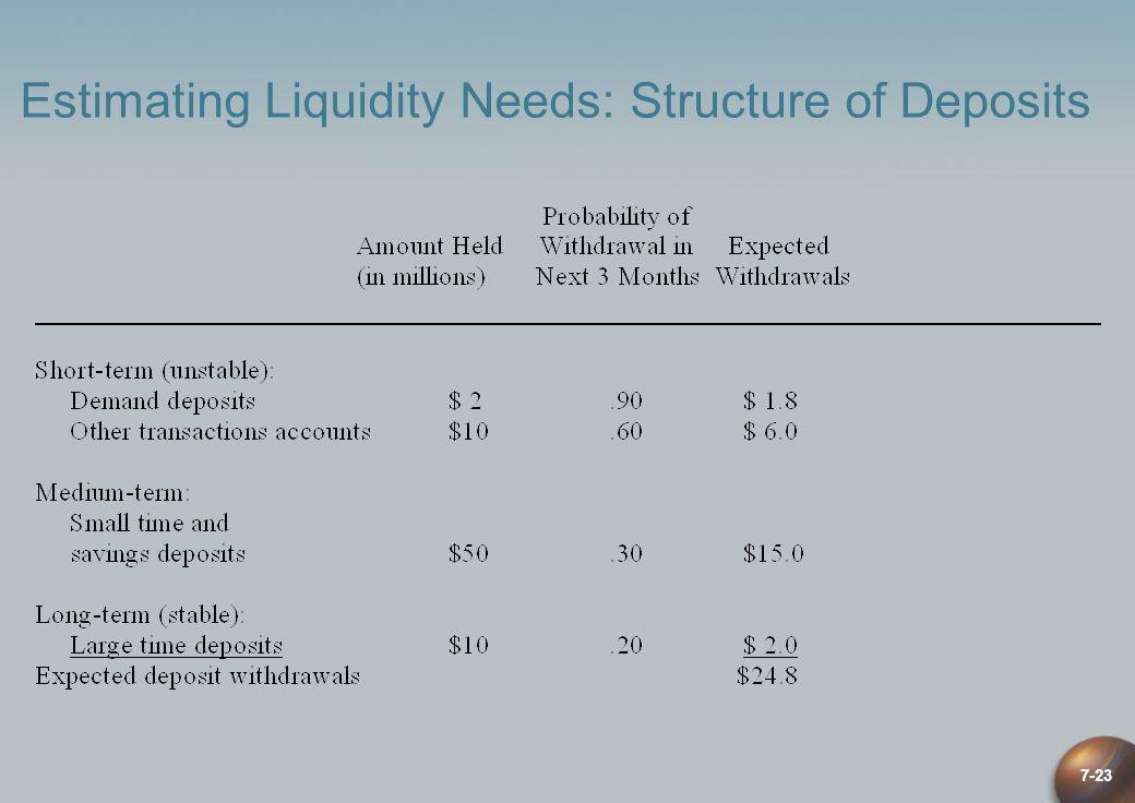 7-23 Estimating Liquidity Needs: Structure of Deposits