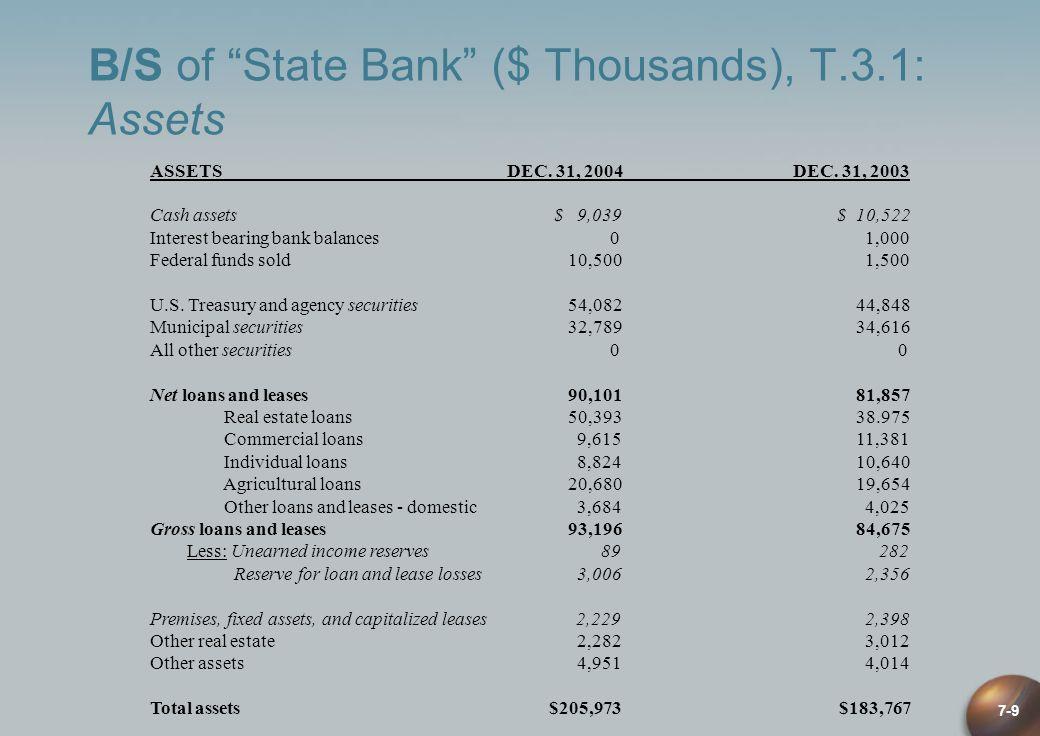 7-9 B/S of State Bank ($ Thousands), T.3.1: Assets ASSETS DEC. 31, 2004 DEC. 31, 2003 Cash assets $ 9,039 $ 10,522 Interest bearing bank balances 0 1,