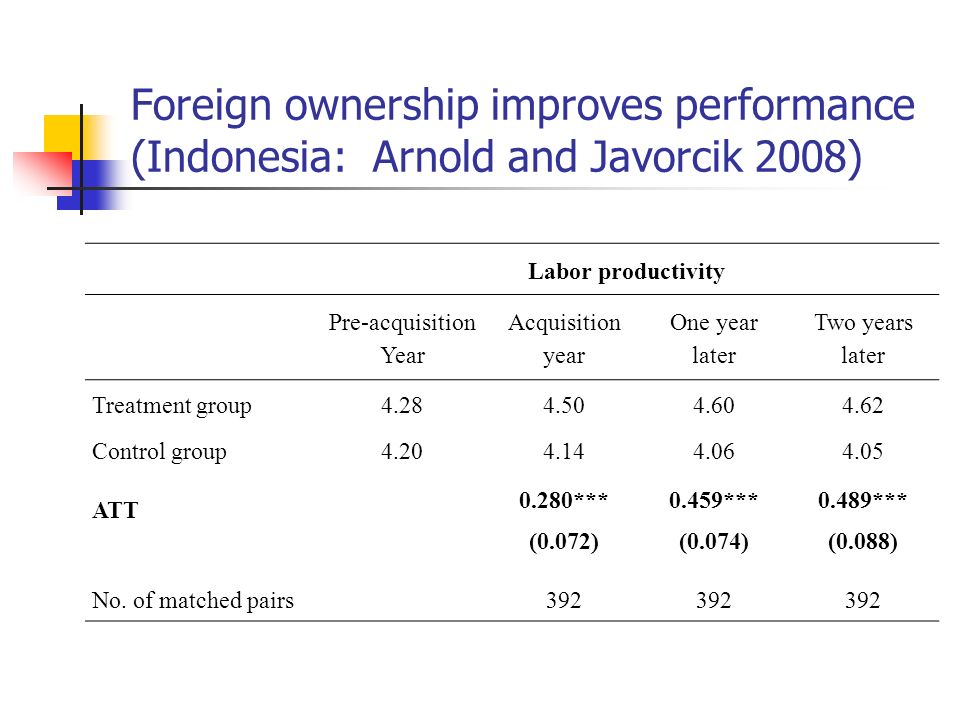 Foreign ownership improves performance (Indonesia: Arnold and Javorcik 2008) Labor productivity Pre-acquisition Year Acquisition year One year later T