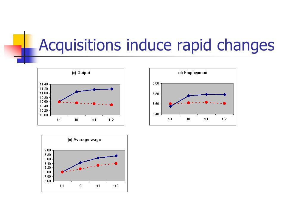 Acquisitions induce rapid changes