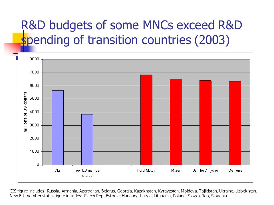 R&D budgets of some MNCs exceed R&D spending of transition countries (2003) CIS figure includes: Russia, Armenia, Azerbaijan, Belarus, Georgia, Kazakh