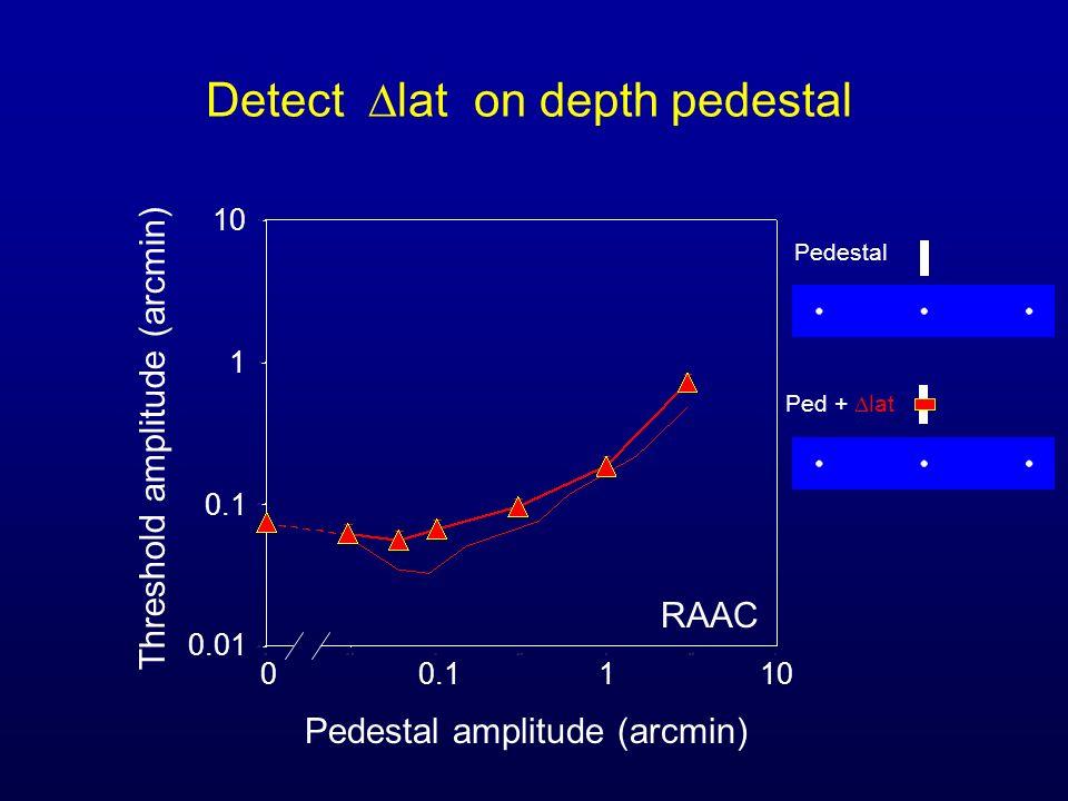 Detect lat on depth pedestal Pedestal amplitude (arcmin) Threshold amplitude (arcmin) 00.1110 0.1 0.01 1 10 RAAC Pedestal Ped + lat