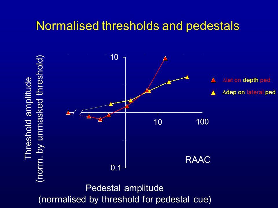 Normalised thresholds and pedestals Pedestal amplitude (normalised by threshold for pedestal cue) Threshold amplitude (norm. by unmasked threshold) RA