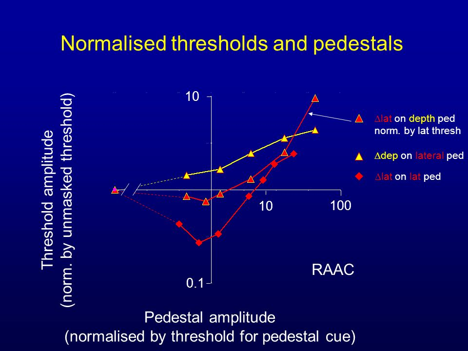Normalised thresholds and pedestals Pedestal amplitude (normalised by threshold for pedestal cue) Threshold amplitude (norm.