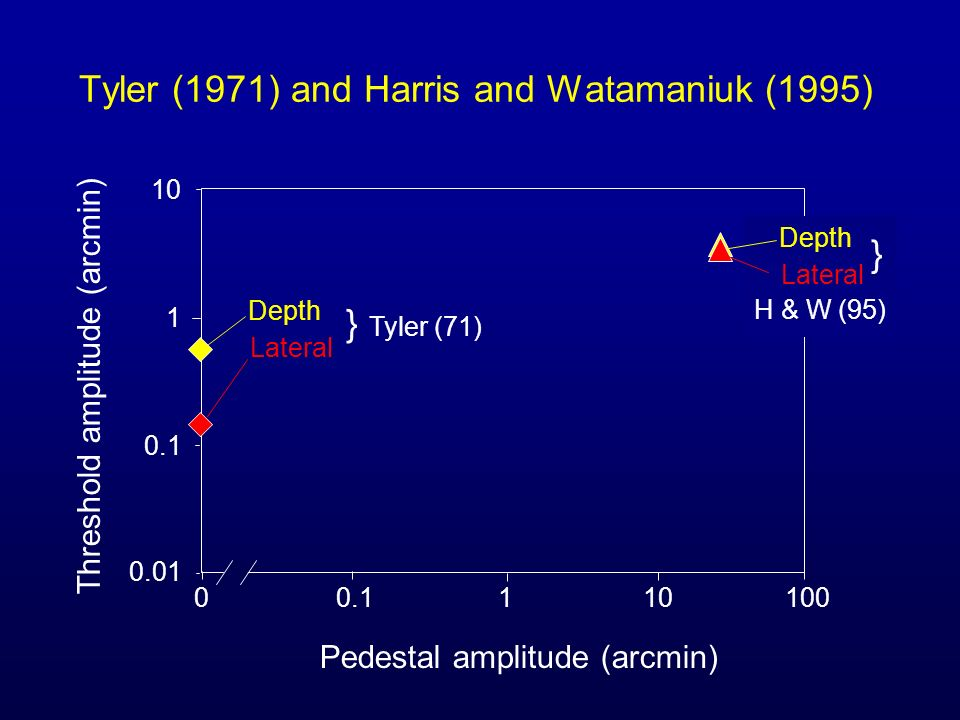Tyler (1971) and Harris and Watamaniuk (1995) Pedestal amplitude (arcmin) Threshold amplitude (arcmin) Depth Lateral } Tyler (71) Depth Lateral H & W (95) }