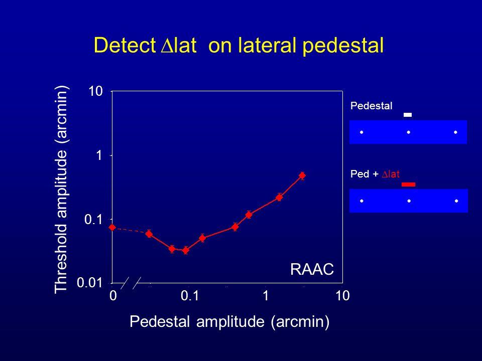 Detect lat on lateral pedestal Pedestal amplitude (arcmin) Threshold amplitude (arcmin) 00.1110 0.1 0.01 1 10 RAAC Pedestal Ped + lat