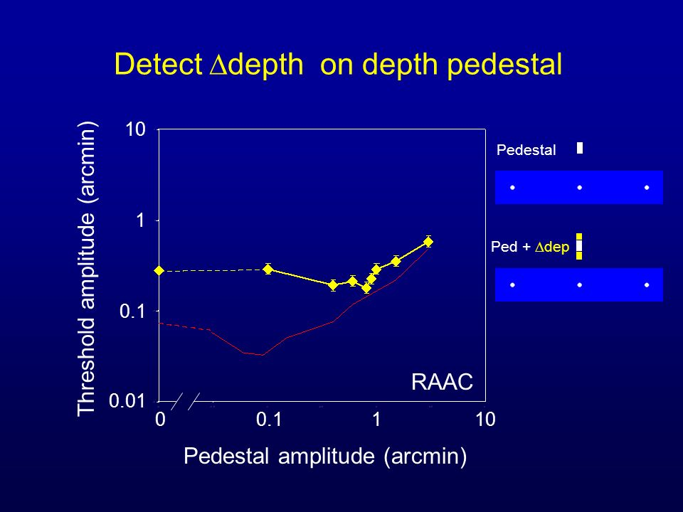 Detect depth on depth pedestal Pedestal amplitude (arcmin) Threshold amplitude (arcmin) 00.1110 0.1 0.01 1 10 RAAC Pedestal Ped + dep