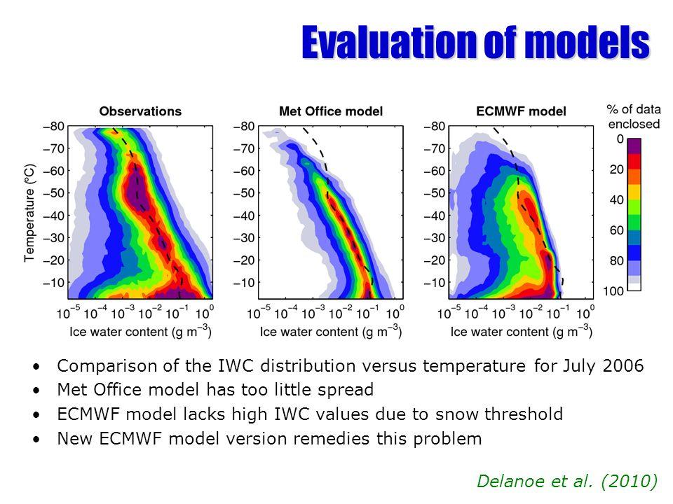 Evaluation of models Comparison of the IWC distribution versus temperature for July 2006 Met Office model has too little spread ECMWF model lacks high IWC values due to snow threshold New ECMWF model version remedies this problem Delanoe et al.