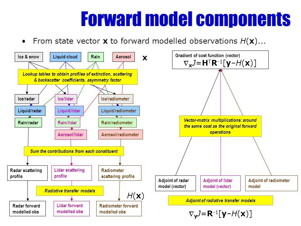 Forward model components From state vector x to forward modelled observations H(x)... Ice & snowLiquid cloudRainAerosol Ice/radar Liquid/radar Rain/ra