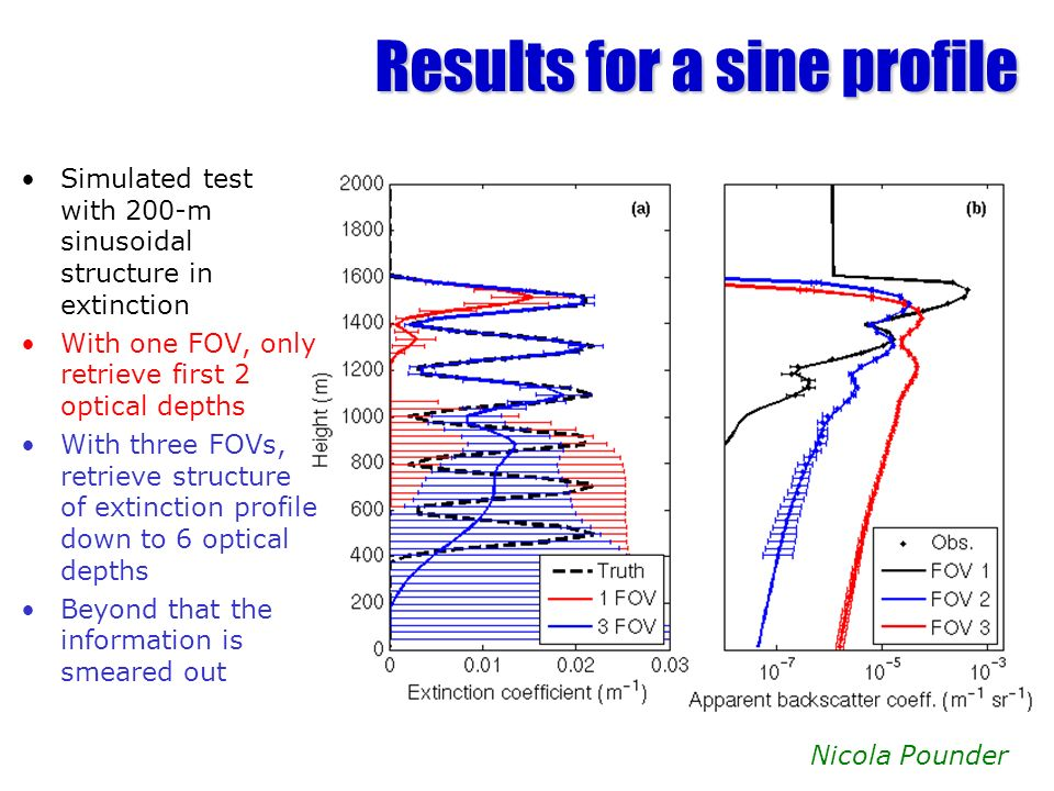 Results for a sine profile Simulated test with 200-m sinusoidal structure in extinction With one FOV, only retrieve first 2 optical depths With three FOVs, retrieve structure of extinction profile down to 6 optical depths Beyond that the information is smeared out Nicola Pounder