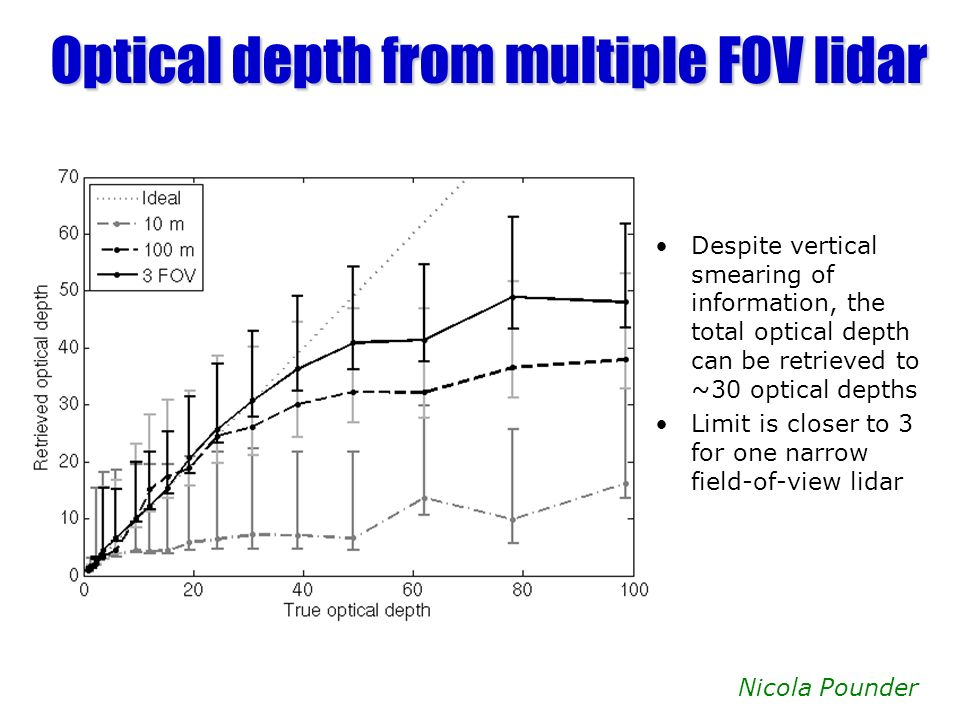 Optical depth from multiple FOV lidar Despite vertical smearing of information, the total optical depth can be retrieved to ~30 optical depths Limit is closer to 3 for one narrow field-of-view lidar Nicola Pounder