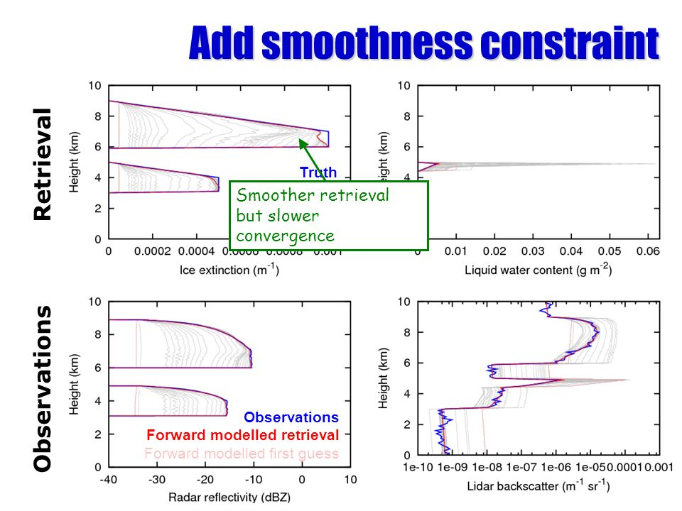 Add smoothness constraint Observations Retrieval Truth Retrieval First guess Iterations Observations Forward modelled retrieval Forward modelled first