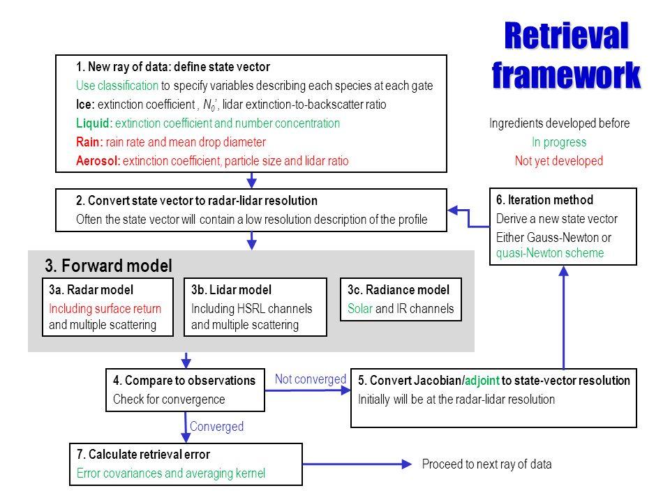 Retrieval framework Ingredients developed before In progress Not yet developed 1.