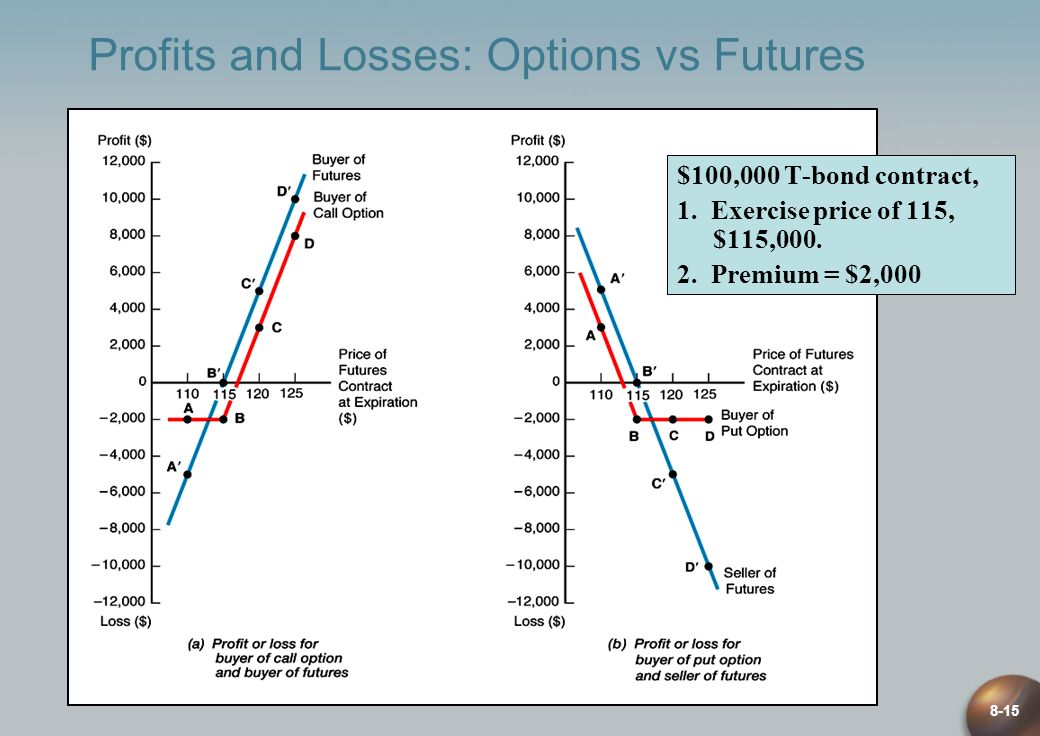 8-15 Profits and Losses: Options vs Futures $100,000 T-bond contract, 1. Exercise price of 115, $115,000. 2. Premium = $2,000