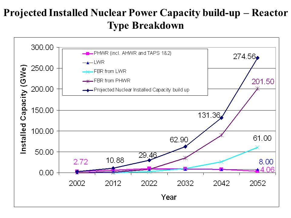 Projected Installed Nuclear Power Capacity build-up – Reactor Type Breakdown