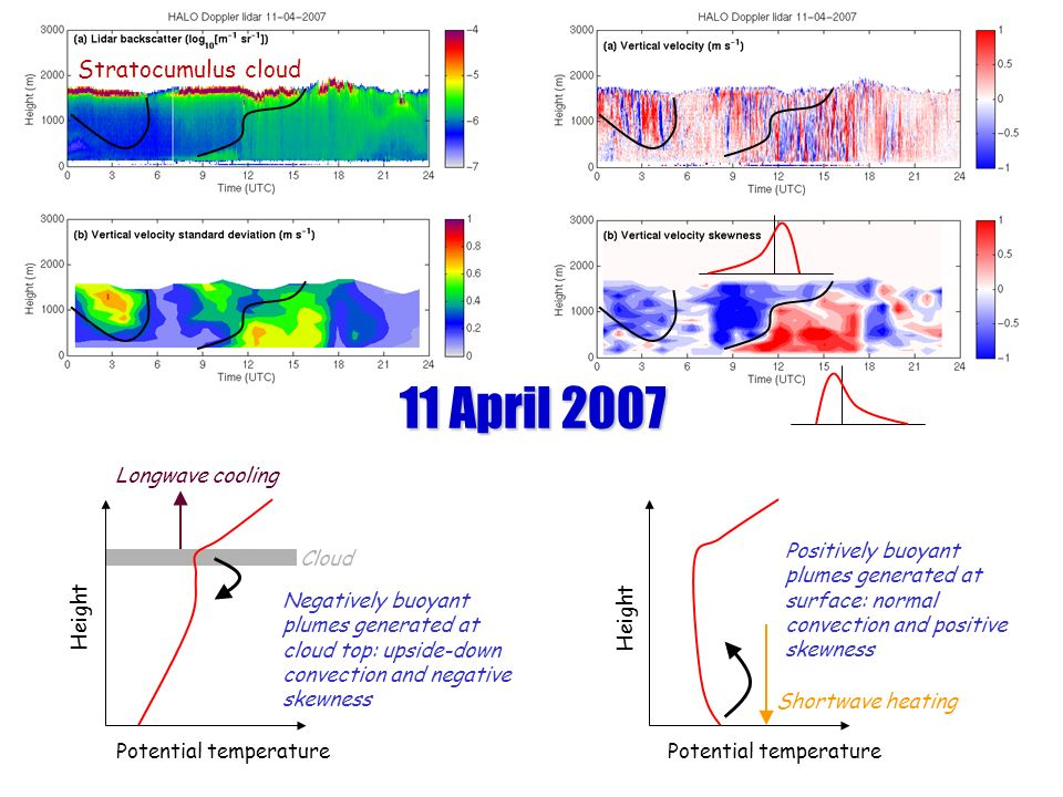 Height Potential temperature Longwave cooling Shortwave heating Cloud Height Negatively buoyant plumes generated at cloud top: upside-down convection