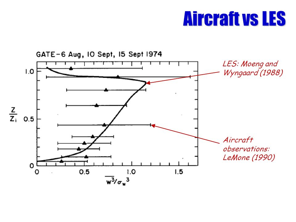 Aircraft vs LES LES: Moeng and Wyngaard (1988) Aircraft observations: LeMone (1990)