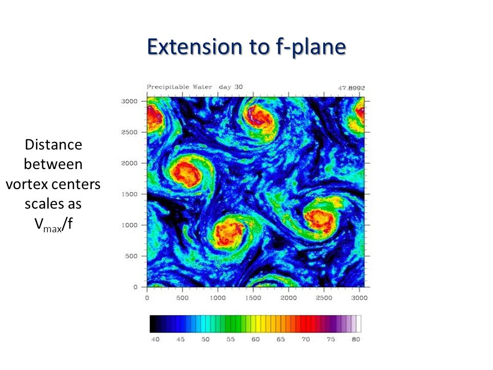 Extension to f-plane Distance between vortex centers scales as V max /f