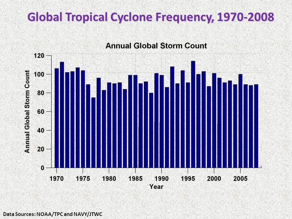 Global Tropical Cyclone Frequency, 1970-2008 Data Sources: NOAA/TPC and NAVY/JTWC