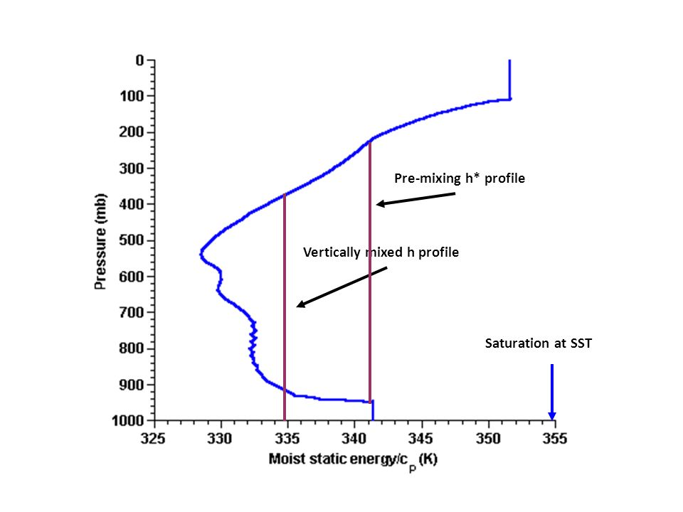 Saturation at SST Vertically mixed h profile Pre-mixing h* profile