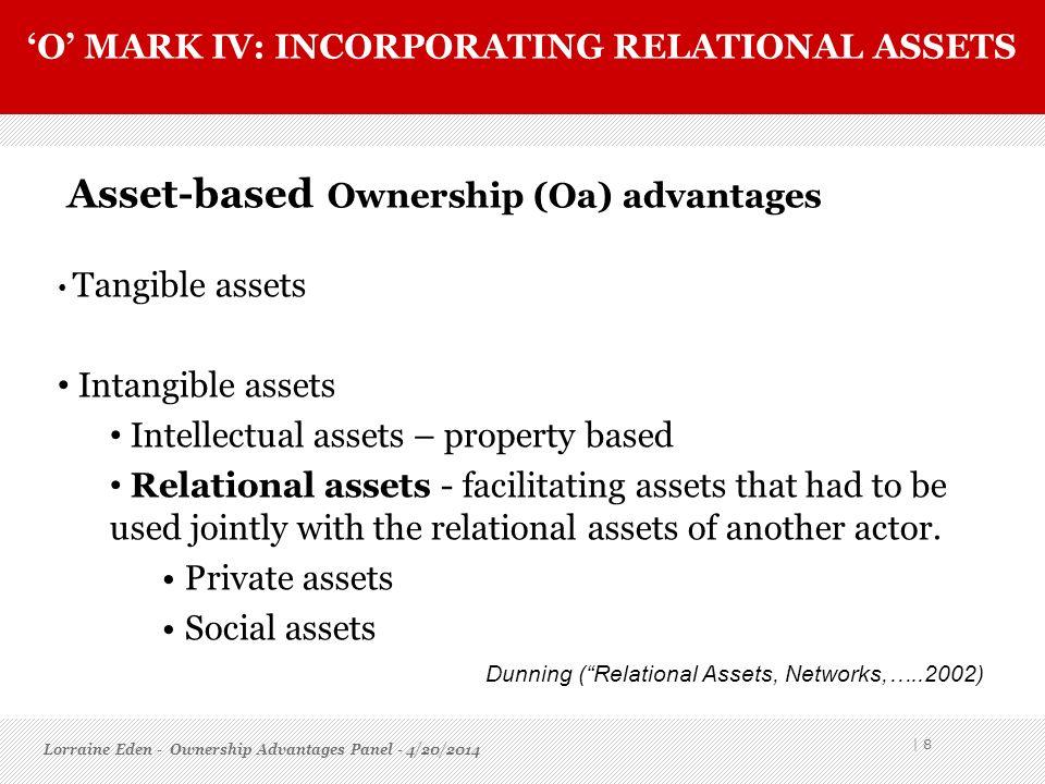 O MARK IV: INCORPORATING RELATIONAL ASSETS Asset-based Ownership (Oa) advantages Tangible assets Intangible assets Intellectual assets – property base